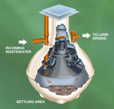A typical modern septic tank system